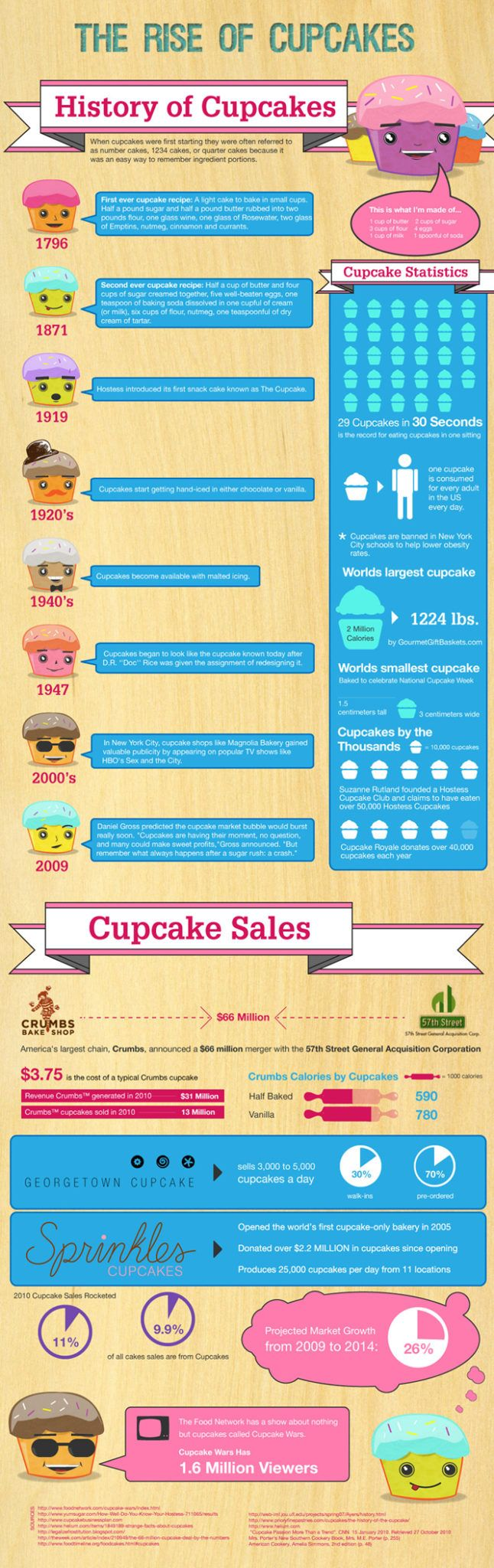 cupcakes-history-infographic